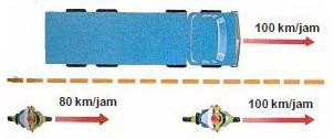 energi kinetik pada mobil,energi kinetik pada sepeda motor,perbedaan energi kinetik,energi kinetik pada objek bergerak,kecepatan energi kinetik