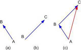 Besaran Skalar & Besaran Vektor,Besaran Skalar,Besaran Vektor,vektor,Pergeseran suatu partikel,perpindahan suatu partikel,besaran fisis,besaran vektor,besaran skalar,teori besaran skalar,arti besaran skalar,definisi besaran skalar,pengertian besaran skalar,besaran skalar adalah,besaran skalar yaitu,materi besaran skalar,definisi besaran vektor,arti besaran vektor,pengertian besaran vektor,nilai besaran vektor,arah besaran vektor,teori besaran vektor,materi besaran vektor,rumus besaran vektor,gambar besaran vektor,besaran vektor adalah,besaran vektor yaitu,fungsi besaran vektor,maksud besaran vektor,penulisan besaran vektor,fungsi besaran vektor