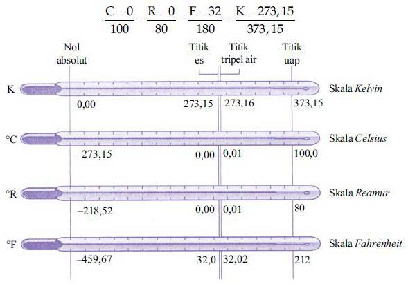 Perbandingan Skala Thermometer,skala termoeter celcius,skala termoeter kelvin,skala termoeter reamur,skala termoeter fahrenheit