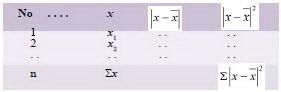 Tabel Statistik,metode Statistik,penyelesaian metode Statistik