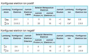 Konfigurasi Elektron Ion Positif Dan Negatif
