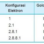 Konfigurasi Elektron Unsur Golongan 1A
