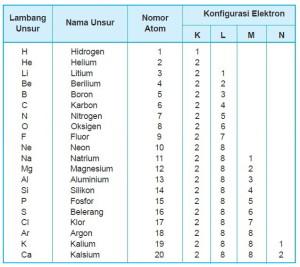 Tabel Konfigurasi Elektron