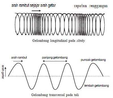 Definisi Gelombang Mekanik Dan Karakteristik Gelombang Mekanik