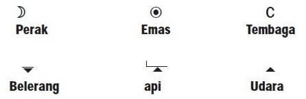 Lambang Atom Beberapa Unsur,lambang unsur abad pertengahan,bentuk lambang unsur