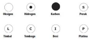 Lambang Beberapa Unsur oleh John Dalton,unsurjohn dalton,simbol unsur dalton