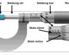 Alat ukur panjang,Mikrometer Sekrup,alat ukur Mikrometer Sekrup,cara menggunakan Mikrometer Sekrup,fungsi Mikrometer Sekrup,bagian-bagian Mikrometer Sekrup