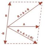 Selisih Vektor A-B