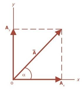 Vektor Pada Bidang Datar,vektor,besaran vektor,definisi vektor,arti vektor,materi vektor,soal vektor,contoh vektor