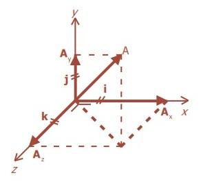 Vektor Satuan,gambar Vektor Satuan,rumus Vektor Satuan,formula Vektor Satuan,teori Vektor Satuan,definisi Vektor Satuan,Vektor Satuan sma x,vektor sma x