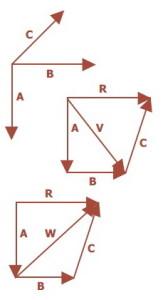 cara penjumlahan lebih 2 Vektor