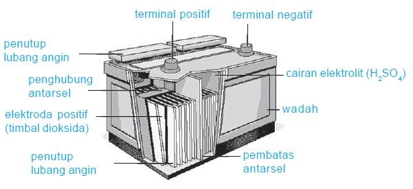 Akumulator (Aki)
