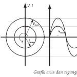 Arus dan Tegangan Listrik Bolak-Balik,arus AC,tegangan a,listrik AC
