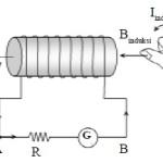 Arus induksi karena perubahan medan magnet
