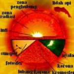Bagian Matahari