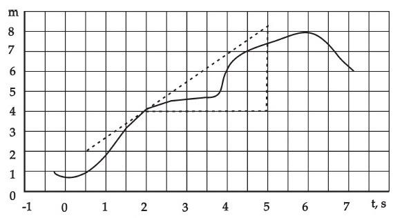 Contoh Soal Kecepatan Sesaat,kunci jawaban kecepatan,soal kecepatan fisika sma 11,contoh soal unas kecepatan,soal kecepatan rata-rata,soal kecepatan sesaat,jawaban soal kecepatan,cara penyelesaian soal kecepatan
