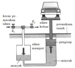Dongkrak Hidrolik,Hukum Pascal