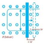 Faktor-Faktor Penyebab Timbulnya GGL Induksi
