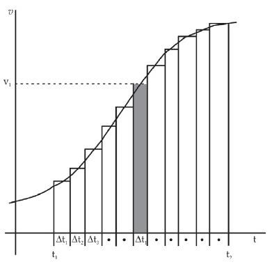 Grafik Gerak Lurus Dengan Percepatan Konstan 2