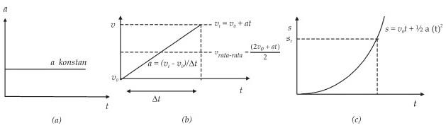 Gambar Gerak Lurus Dengan Percepatan Konstan,Grafik Gerak Lurus Dengan Percepatan Konstan