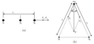 Gaya Coulomb untuk tiga muatan titik