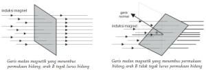 gaya gerak listrik induksi (ggl induksi),gaya gerak listrik induksi,teori gaya gerak listrik induksi,pengertian gaya gerak listrik induksi,definisi gaya gerak listrik induksi,ggl induksi,materi ggl induksi,penemu ggl induksi,rumus ggl induksi