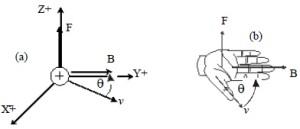 Gaya Lorentz pada Muatan Bergerak