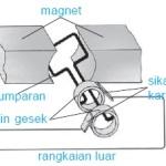 Generator Arus Bolak-Balik