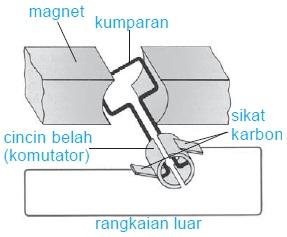 Generator Arus Searah