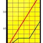 Grafik Gerak Lurus