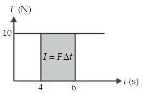 Grafik Impuls