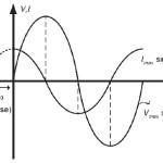 Grafik arus dan tegangan sebagai fungsi waktu