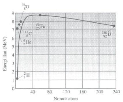 Grafik hubungan antara energi ikat per nukleon dengan nomor atom