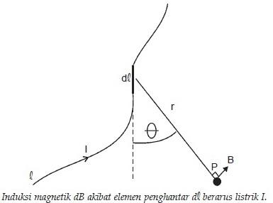 Hukum Biot-Savart,Jean Bastiste Biot dan Felix Savart,percobaan Jean Bastiste Biot dan Felix Savart