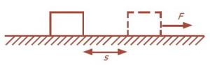 Ilustrasi Usaha,usahadalam fisika,bentuk usaha pada benda,gaya dan usaha