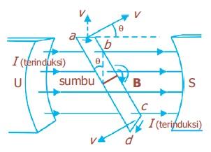 Induksi Elektromagnetik Pada Generator AC