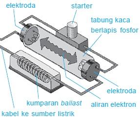 Lampu TL Dan Bagiannya