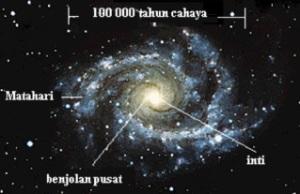 Letak Matahari dalam galaksi Bimasakti