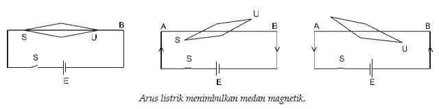 Medan Magnet Di Sekitar Kawat Berarus,medan magnet,medan listrik,medan magnet sma kelas 12,medan listrik kelas xii