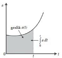 Menentukan Posisi dan Kecepatan dari Fungsi Percepatan