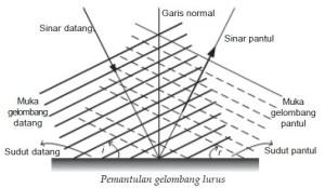 Pemantulan Gelombang (Refleksi),Refleksi gelombang,pemantulan gelombang