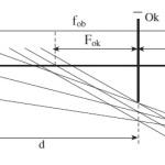 Pembentukan bayangan pada teropong panggung