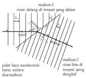 Pembiasan Gelombang (Refraksi),Refraksi gelombang