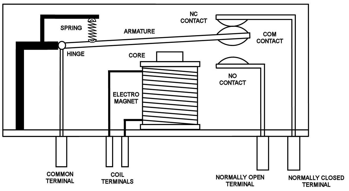 Penerapan Gaya Magnet Pada Relai