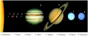Perbandingan ukuran planet penyusun Tatasurya