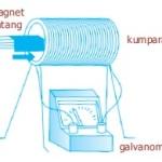 Percobaan Faktor-Faktor Penyebab Timbulnya GGL Induksi