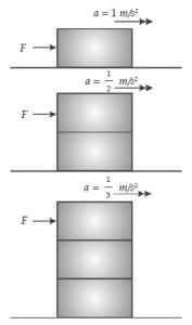 Percobaan Hukum II Newton Pada Massa Benda Berbeda