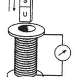 Percobaan Induksi Elektromagnetik Dengan Galvanometer