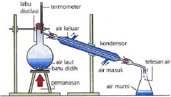 Percobaan Pemisahan Campuran Dengan Distilasi