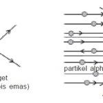 Percobaan hamburan partikel alpha oleh rutherford